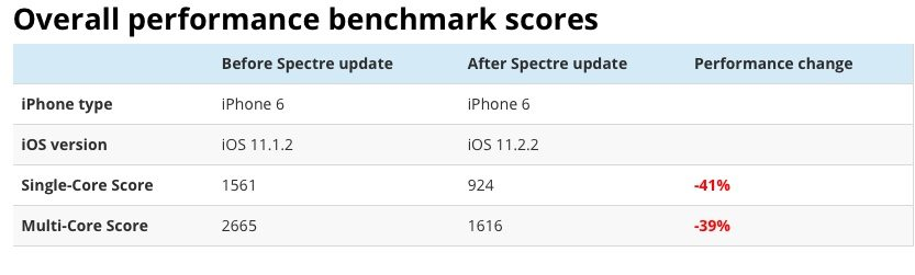 iOS Spectre Security Patch Cuts iPhone 6 Performance 40% ios-spectre-security-patch-cuts-iphone-6-performance-40