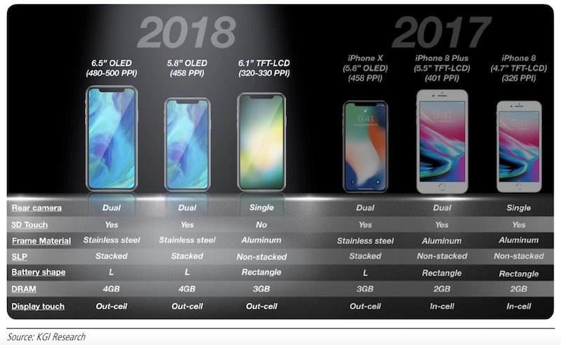 KGI: Apple Could Ship 100 Million Units of New 6.1-inch LCD iPhone, Replacing iPhone 8 and 8 Plus in 2018 Device Line-up kgi-6-1-inch-iphone-to-have-single-lens-rear-camera-aluminum-frame-3gb-ram-and-no-3d-touch-cost-700-800